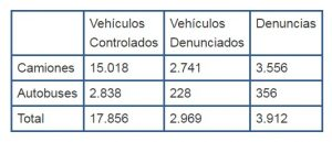 datos-inspeccion-dgt